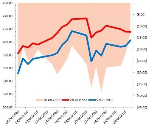 Chứng khoán phái sinh Tuần 04-08/05/2020: Basis thu hẹp đáng kể