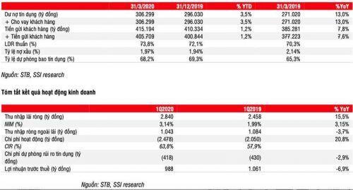 Nợ xấu nhóm 2 tăng vọt 82%, Sacombank tiềm ẩn rủi ro tín dụng trong quý tới