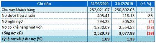 Techcombank báo lãi trước thuế quý 1 tăng 19% dù chi phí dự phòng gấp 4.6 lần cùng kỳ