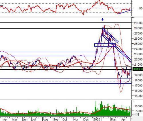 """Ngày 05/05/2020: 10 cổ phiếu """"nóng"""" dưới góc nhìn PTKT của Vietstock"""