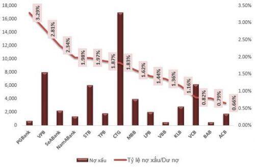 Nợ xấu ngân hàng tăng nhanh trong quý 1, nhiều rủi ro vẫn còn phía trước?