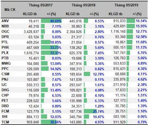 Những cổ phiếu thường tăng trong tháng 'Sell in May'