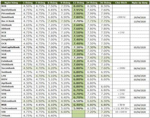 Lãi suất tiền gửi đầu tháng 5 ngược chiều sau thời gian giãn cách xã hội