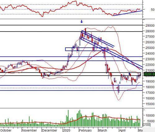 """Ngày 07/05/2020: 10 cổ phiếu """"nóng"""" dưới góc nhìn PTKT của Vietstock"""