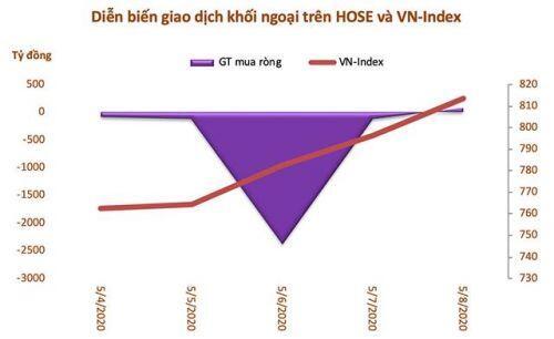 Tuần giao dịch 4-8/5: Khối ngoại bán ròng gần 2.800 tỷ đồng, thoả thuận đột biến VHM