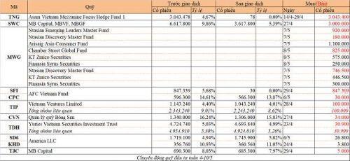 Chuyển động quỹ đầu tư tuần 4-10/5: Nhiều thỏa thuận tại MWG, Endurance bán vốn SVC