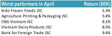 Quỹ Tundra thắng lớn với HSG trong tháng 4, toàn bộ danh mục đều tăng giá