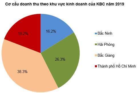 KBC - Cơ bản ổn, tăng trưởng tốt