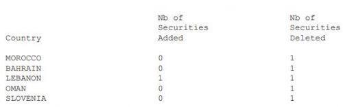 HNG và VCS vào rổ MSCI Frontier Markets Small Cap Index, ROS, HAG và VCI bị loại ra