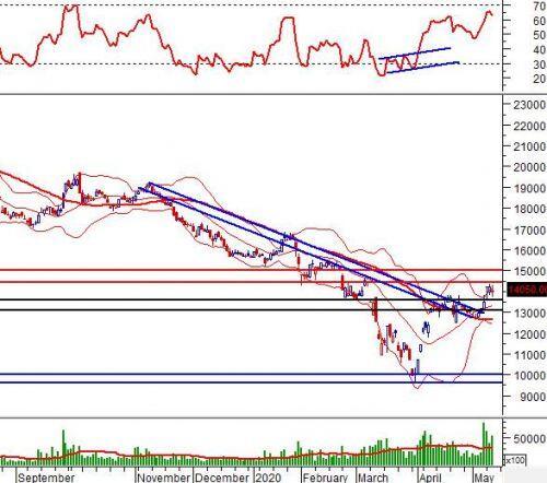 """Ngày 14/05/2020: 10 cổ phiếu """"nóng"""" dưới góc nhìn PTKT của Vietstock"""