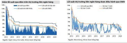 Mirae Asset: Không còn nhiều dư địa cắt giảm lãi suất điều hành