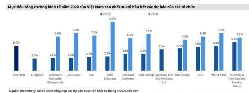 Mirae Asset: Hạ lãi suất điều hành, kỳ vọng giá cổ phiếu ngân hàng sẽ tăng
