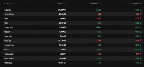 Chứng khoán 24h: VN-Index để mất mốc 830 điểm phiên cuối tuần