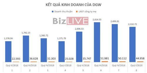 [Cổ phiếu nổi bật tuần] Giá vượt MA200 thuyết phục, cổ phiếu bán lẻ DGW thể hiện sức đề kháng ấn tượng trước COVID-19