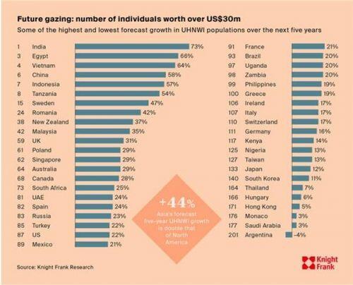 Việt Nam đã có 458 người siêu giàu