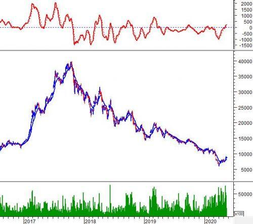 """Ngày 21/05/2020: 10 cổ phiếu """"nóng"""" dưới góc nhìn PTKT của Vietstock"""