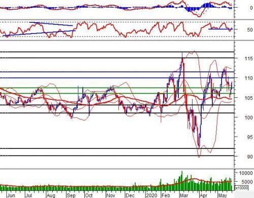 Phân tích kỹ thuật phiên chiều 25/05: Test vùng 850-860 điểm