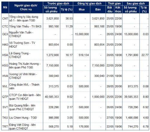 Lãnh đạo mua bán cổ phiếu: Các giao dịch lớn tại CMX, NVL, GEX và HSG