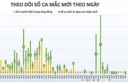 Covid-19 tại Việt Nam sáng 30/5: Thêm 1 ca là bệnh nhi 1 tuổi từ nước ngoài về, ghi nhận 328 ca bệnh