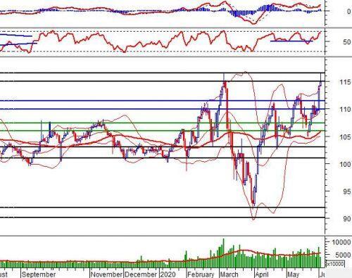 Phân tích kỹ thuật phiên chiều 02/06: Rung lắc khi test vùng 880-900 điểm