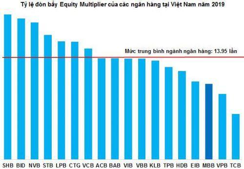 MBB - Vịnh tránh bão của ngành ngân hàng