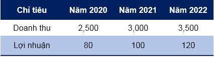 Đức Long Gia Lai lên kế hoạch thoát lỗ trong năm 2020