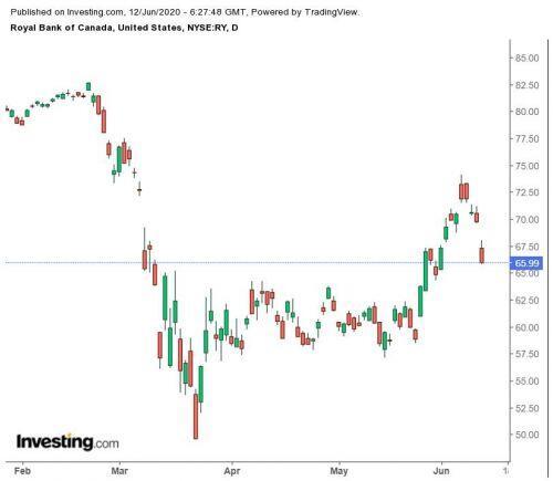 3 cổ phiếu chia cổ tức cao nên được sở hữu trong giai đoạn thị trường đi xuống
