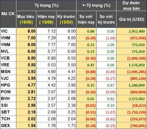 VNM ETF giữ nguyên danh mục cổ phiếu Việt Nam