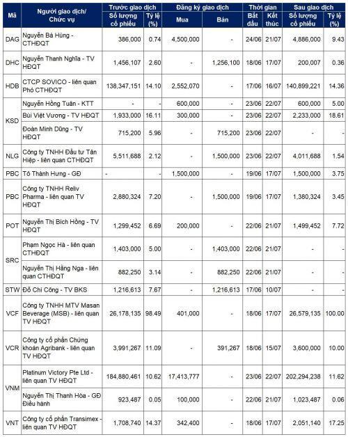 Lãnh đạo mua bán cổ phiếu: Các giao dịch lớn tại HSG, VNM, DAG