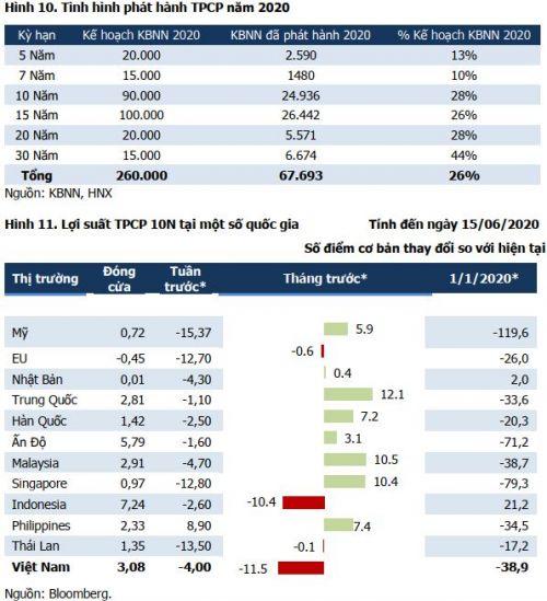 Lãi suất liên ngân hàng tiếp tục giữ ở mức thấp kỷ lục nửa đầu tháng 6
