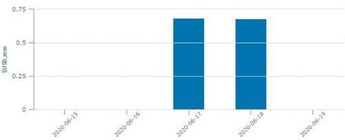VNM ETF mua mạnh POW, SBT, MSN và GEX