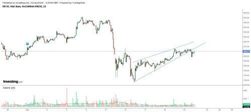 Thị trường lưỡng lự, rủi ro đang hiện hữu