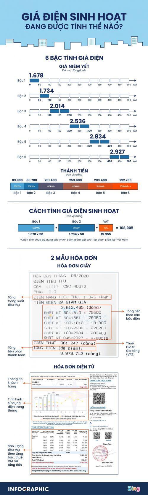 Giá điện sinh hoạt được tính thế nào?