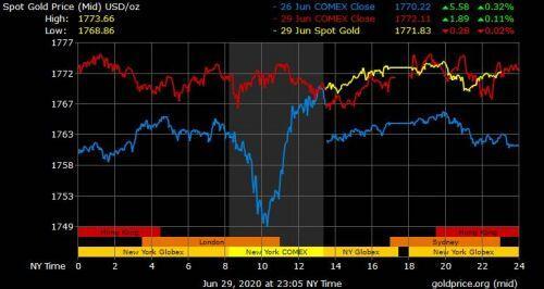 Giá vàng hôm nay ngày 30/6: Giá vàng tăng 20.000 đồng/lượng