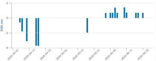 VNM ETF ghi nhận 4 tuần hút vốn liên tiếp