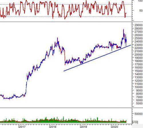 Ngày 02/07/2020: 10 cổ phiếu 'nóng' dưới góc nhìn PTKT của Vietstock