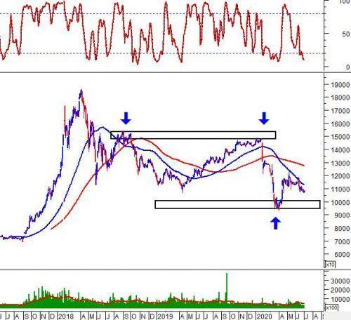 Phân tích kỹ thuật phiên chiều 02/07: Khối lượng giao dịch tiếp tục ở mức thấp
