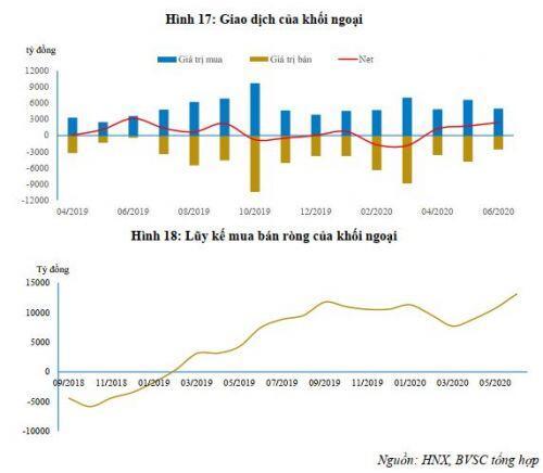 Giá trị trúng thầu TPCP trong tháng 6 tăng mạnh?