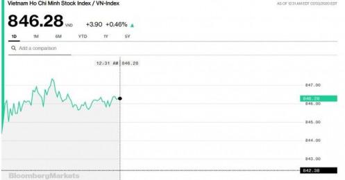 Chứng khoán 3/7: Nhờ cậy vào SAB, VN-Index mới tạm giữ được thành quả tăng