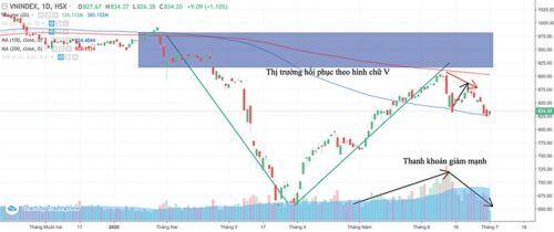 Thời của cổ phiếu phòng thủ