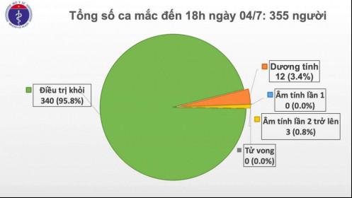 Covid-19 ở Việt Nam chiều tối 4/7: Tổng cộng 215 ca nhiễm nhập cảnh được cách ly ngay, phi công người Anh trò chuyện vui vẻ với bác sĩ