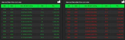 Nhiều cổ phiếu lớn tăng mạnh, VN-Index lên hơn 5 điểm trong phiên 3/7