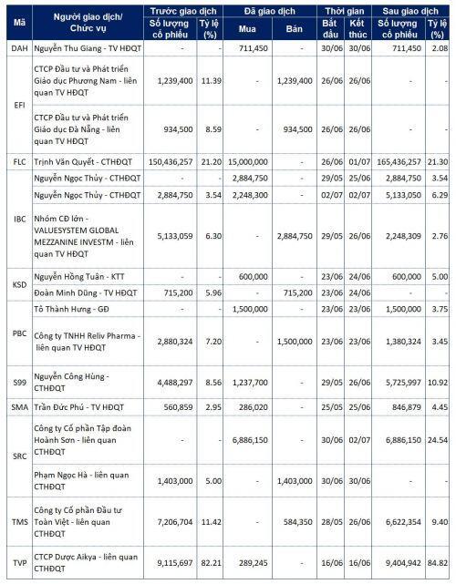 Lãnh đạo mua bán cổ phiếu: Các giao dịch lớn tại SRC, IBC và FLC
