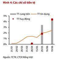 VDSC: Nhiều dư địa để giảm lãi suất
