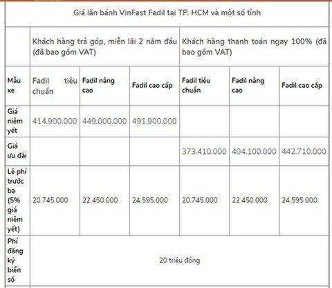 Giá lăn bánh VinFast Fadil sau khi giảm 50% lệ phí trước bạ, đối thủ của Hyundai Grand i10, Kia Morning