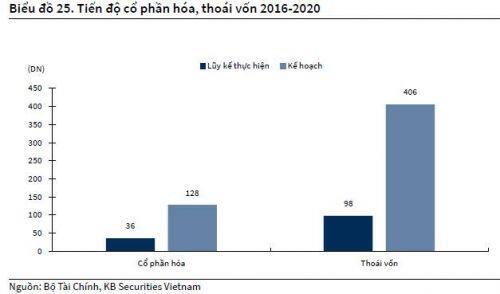 KBSV: 'Vùng giá kỳ vọng của VN-Index cuối 2020 quanh 900 điểm'