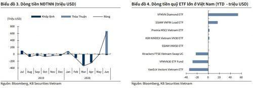 Triển vọng thị trường chứng khoán: Vùng kỳ vọng của VN-Index là 900 điểm