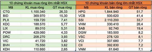 Khối ngoại tiếp tục bán ròng gần 160 tỷ đồng, vẫn xả HPG và VCB