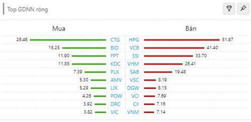 Cổ phiếu ngân hàng điều chỉnh, VN-Index giảm điểm sau 5 phiên tăng liên tiếp