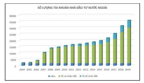 20 năm vận hành Thị trường Chứng khoán Việt Nam, những biểu đồ tăng trưởng